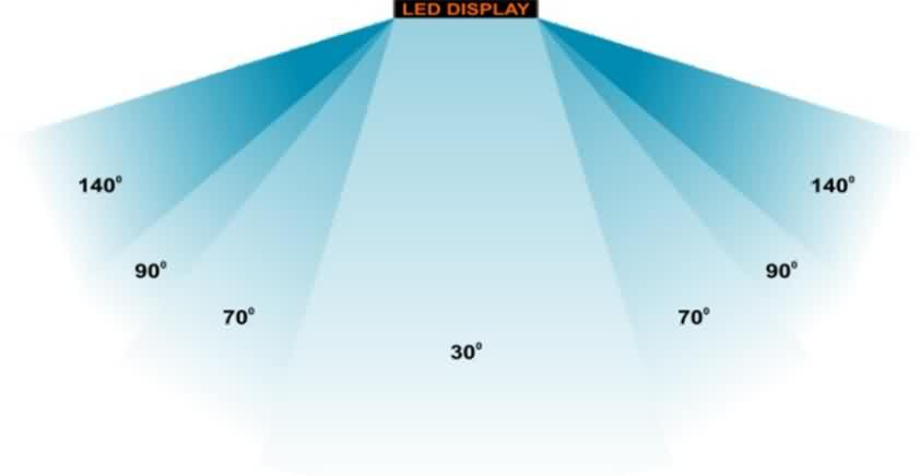 Different-Viewing-Angle-of-LED-screen