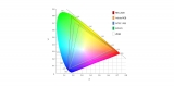 Color Gamut Explained – 2021 Guide